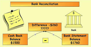 How-to-prepare-Bank-Reconciliation-Statement
