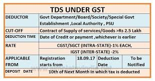 Provisions-of-TDS-under-GST