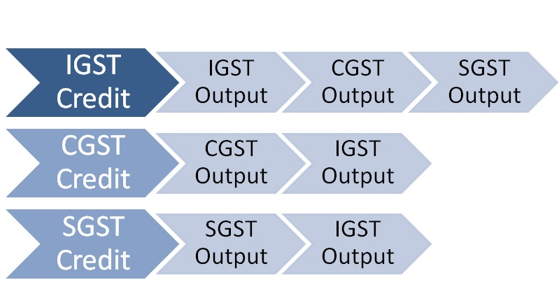 Set-off-Input-Tax-Credit-under-GST
