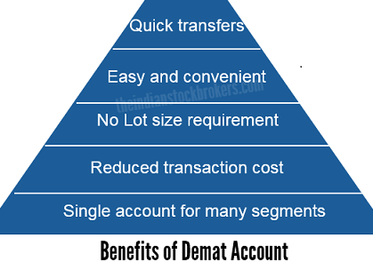 What-is-Demat-Account-their-Features-and-Benefits